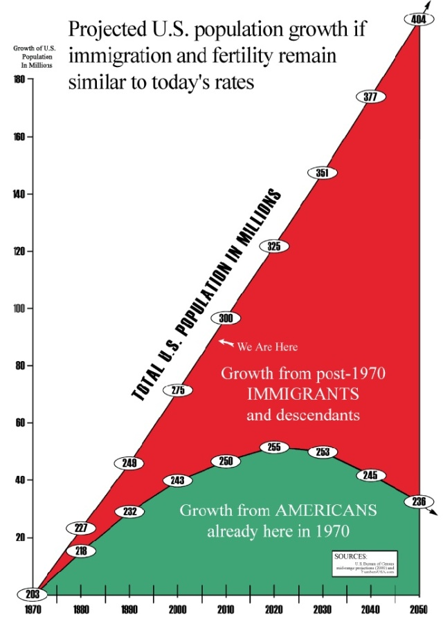 US population growth