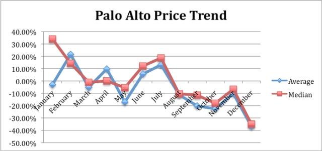 PaloAlto_Dec