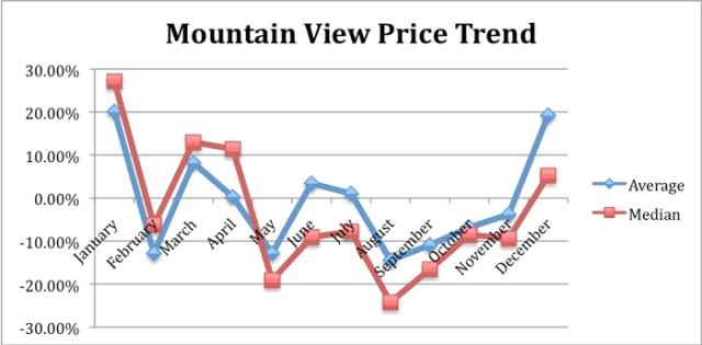 MountainView_Dec