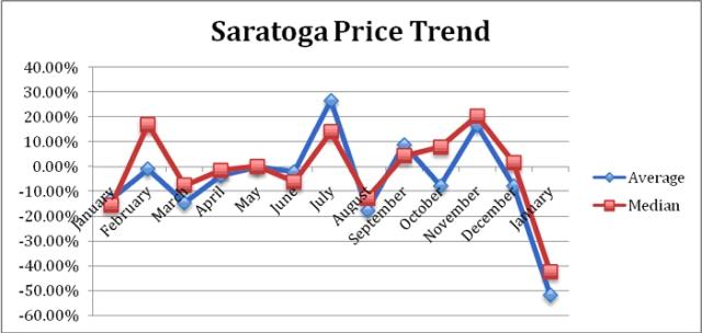 Saratoga_Jan