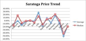 Saratoga_Feb