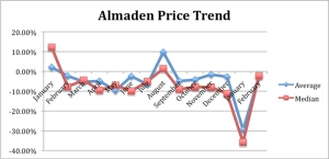 Almaden_Feb