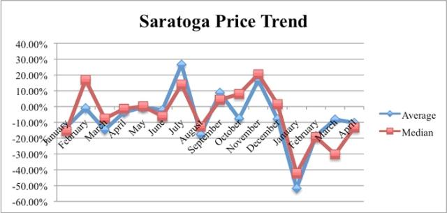 Saratoga_Apr