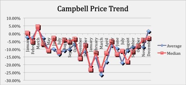 Campbell_Dec